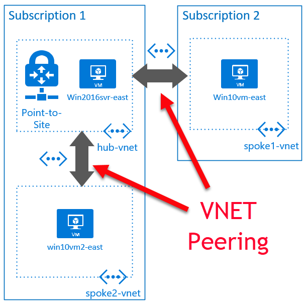 Tip 182 - Use VNET peering to connect existing VNETs | Azure