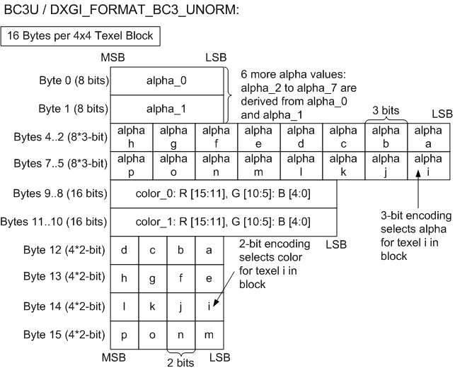 Direct3D 11 3 Functional Specification