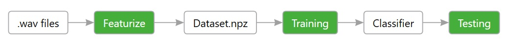 Training an audio keyword spotter with PyTorch - Embedded