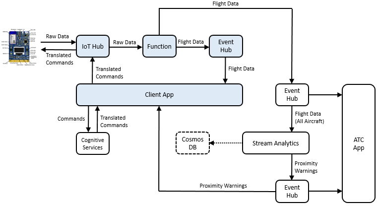 A data flow diagram showing IoT information originating from an Azure MXChip IoT DevKit flowing through IoT Hub and onto an Azure Function.  From the Azure Function, data is bifurcated to flow through a client application, as well as to an Event Hub shared by all workshop participants.  The shared Event Hub forwards data to Azure Stream Analytics, where it is forwarded onto another event hub for distribution to the client application.  Additionally, there are data flows from the client application to Cognitive Services and from Stream Analytics to Cosmos DB