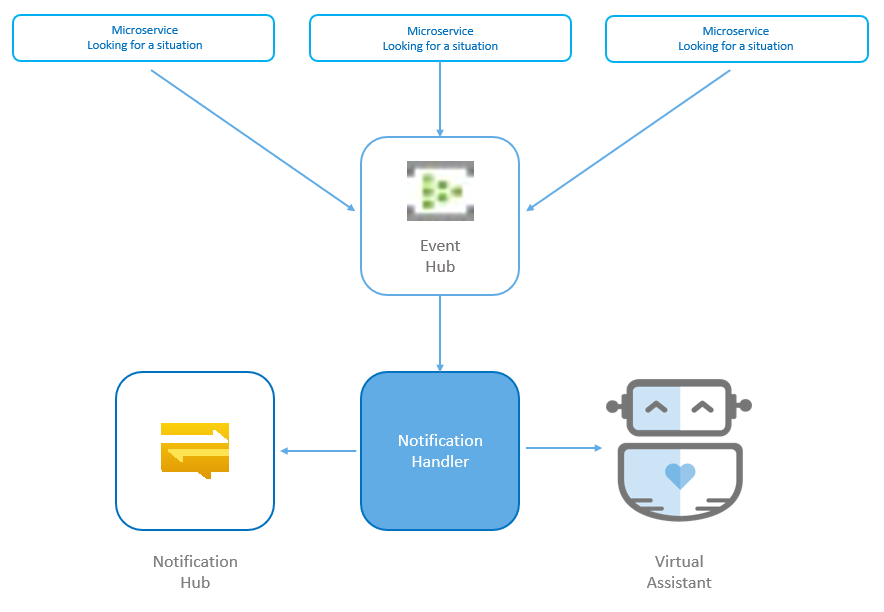 Proactive notifications sample architecture