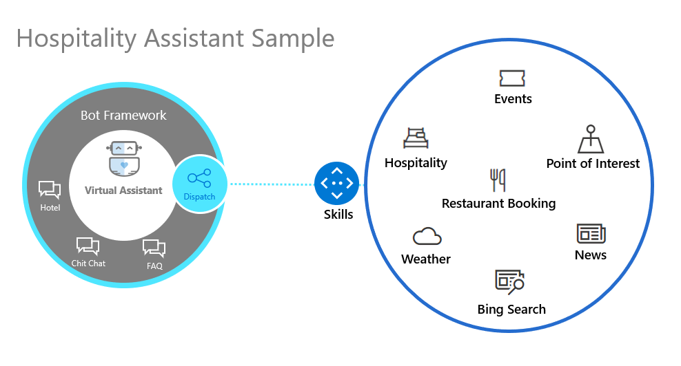 Hospitality Sample Diagram