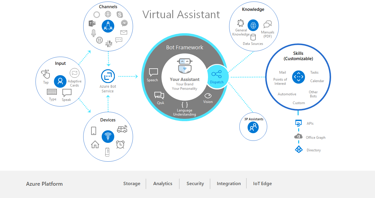 Virtual Assistant diagram