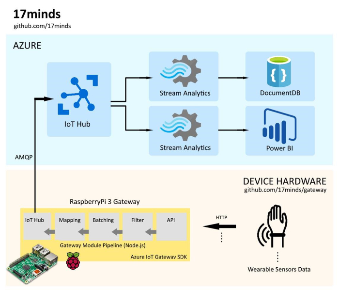 Microsoft teamed up with 17 Minds to create an Azure IoT solution
