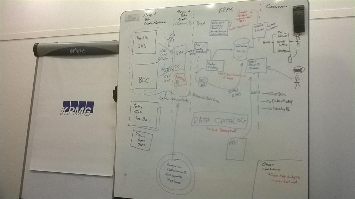 Final Customer Architecture of Solution