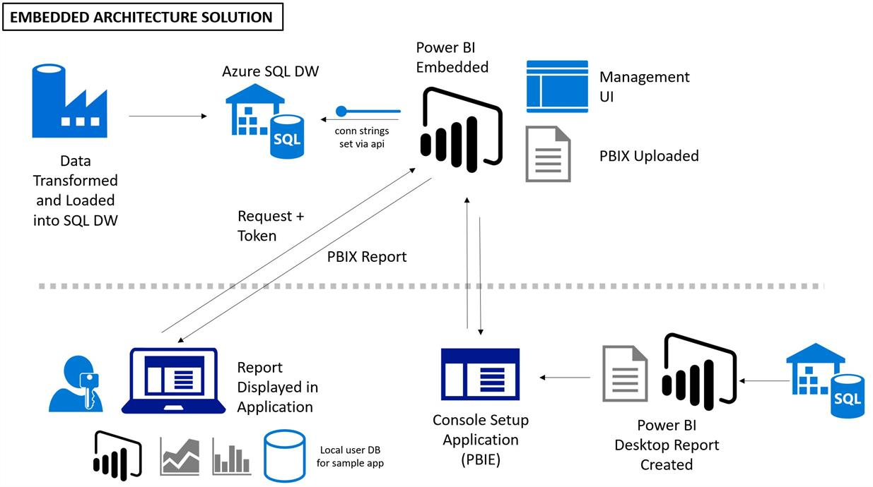 Final Power BI Embedded Architecture