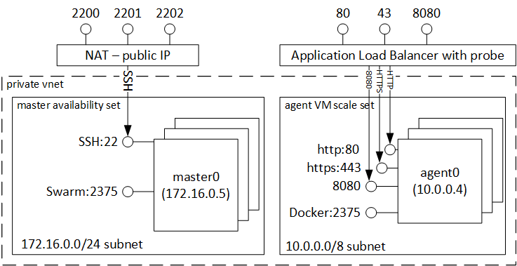 ACS en mode Docker Swarm