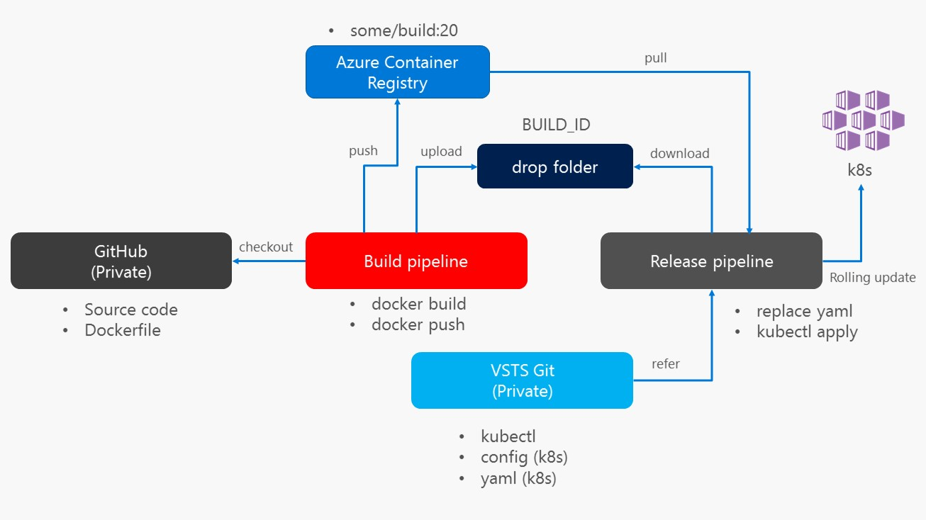 Pipeline Overview