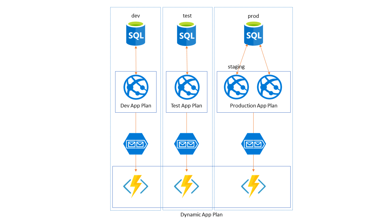 Azure Architecture Overview