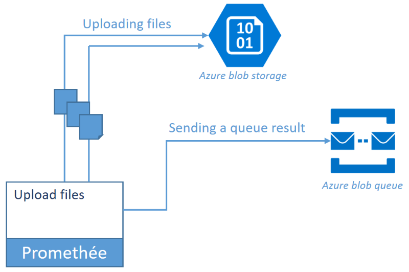 Uploading files to azure blob and then queue a message