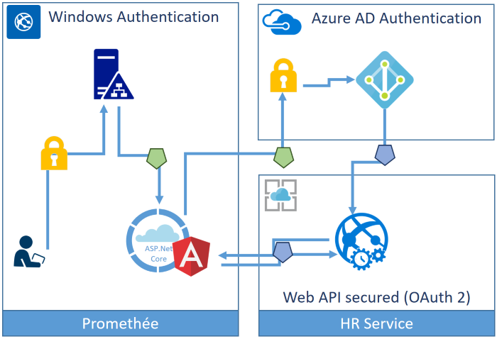 what is azure ad