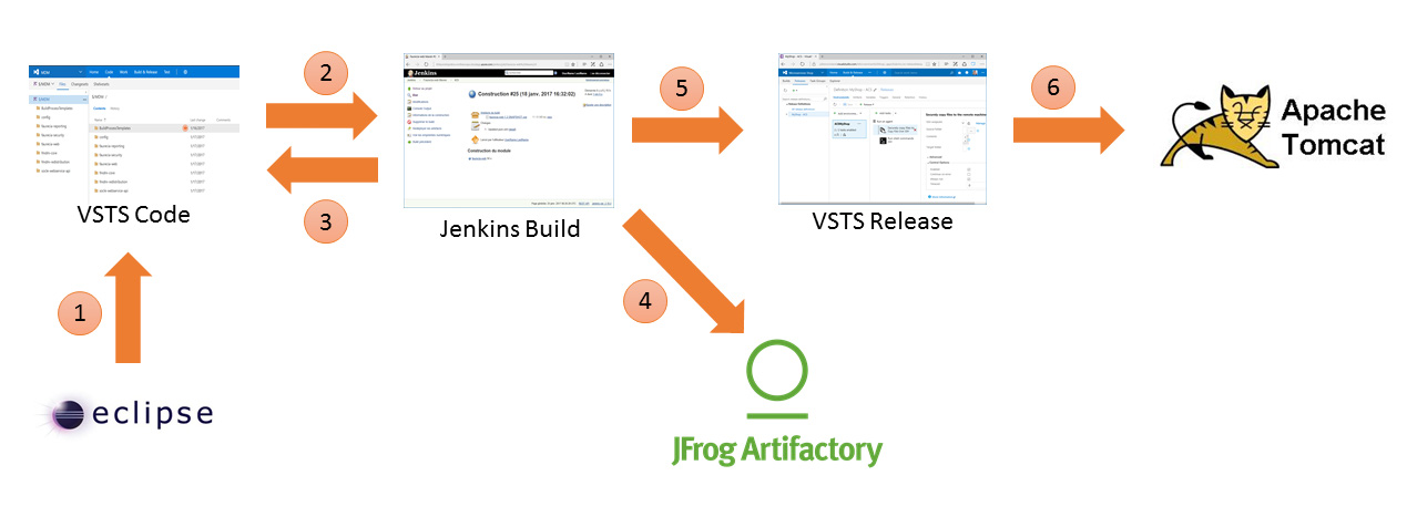 Using Visual Studio Team Services and Jenkins to improve the