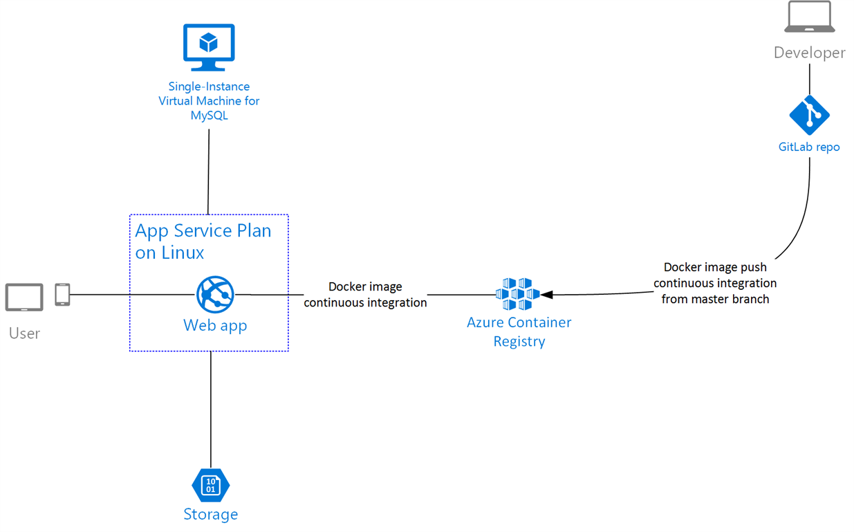 content architecture diagram building a modern and managed cloud architecture for ...