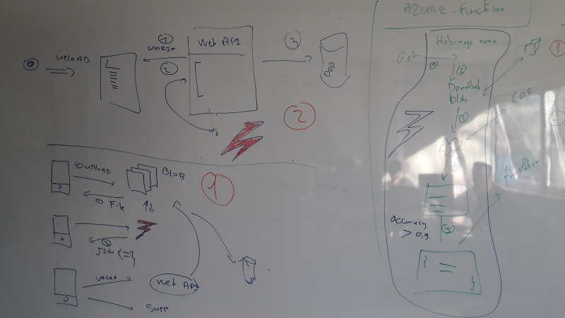 Azure function architecture white board
