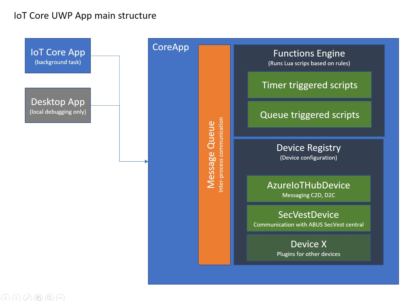 Uwp appservices