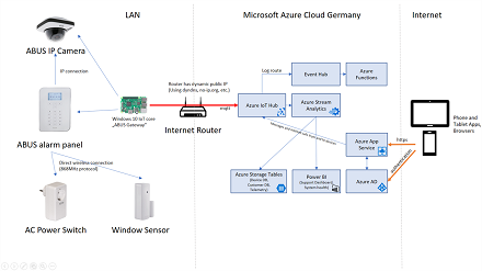 azure case studies architecture