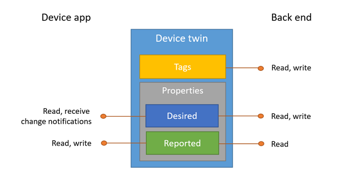 Diagram of IoT Hub device twin