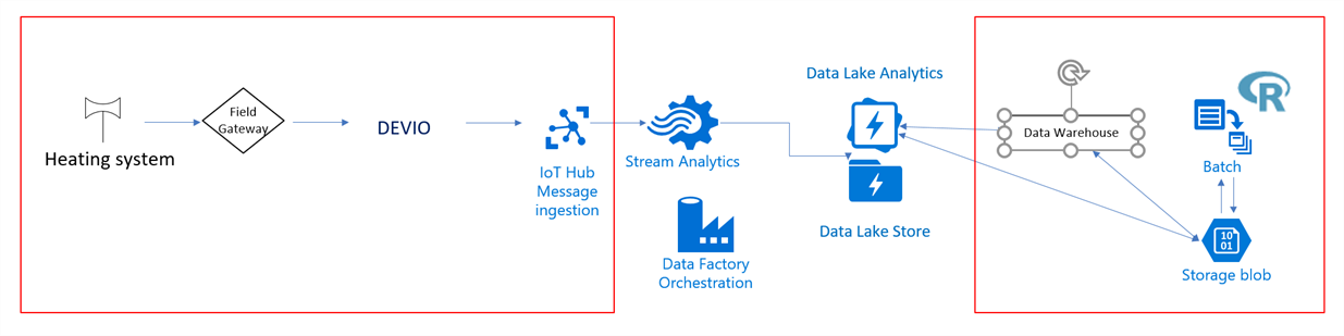 IoT architecture diagram