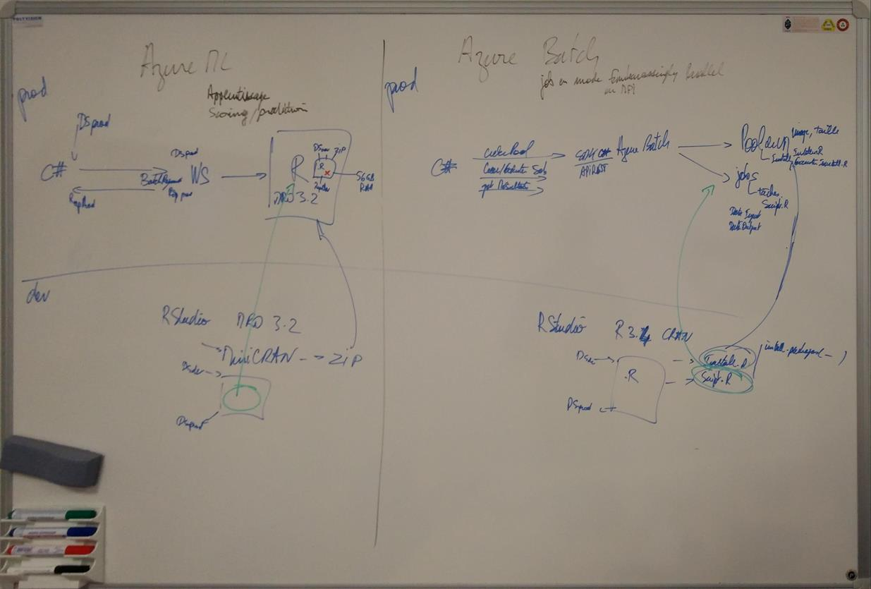 Sketching pros and cons of Azure Machine Learning vs Azure Batch for our scenario