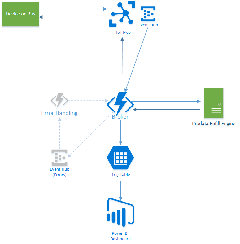 Azure architecture diagram