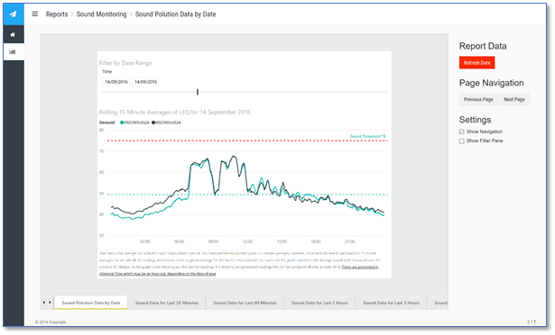 Power BI Report for Sound Data