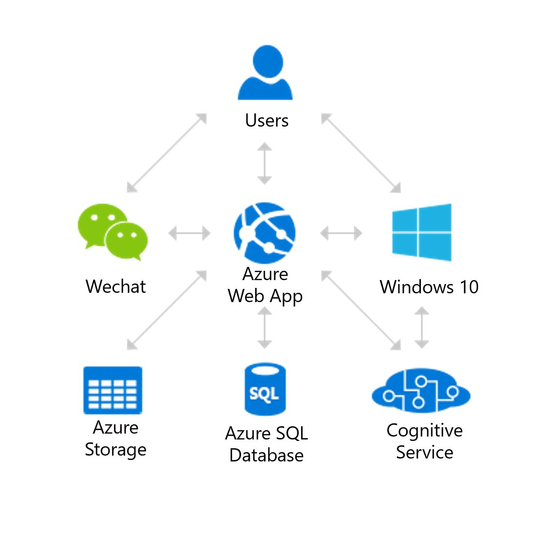 using azure app service to develop a conference
