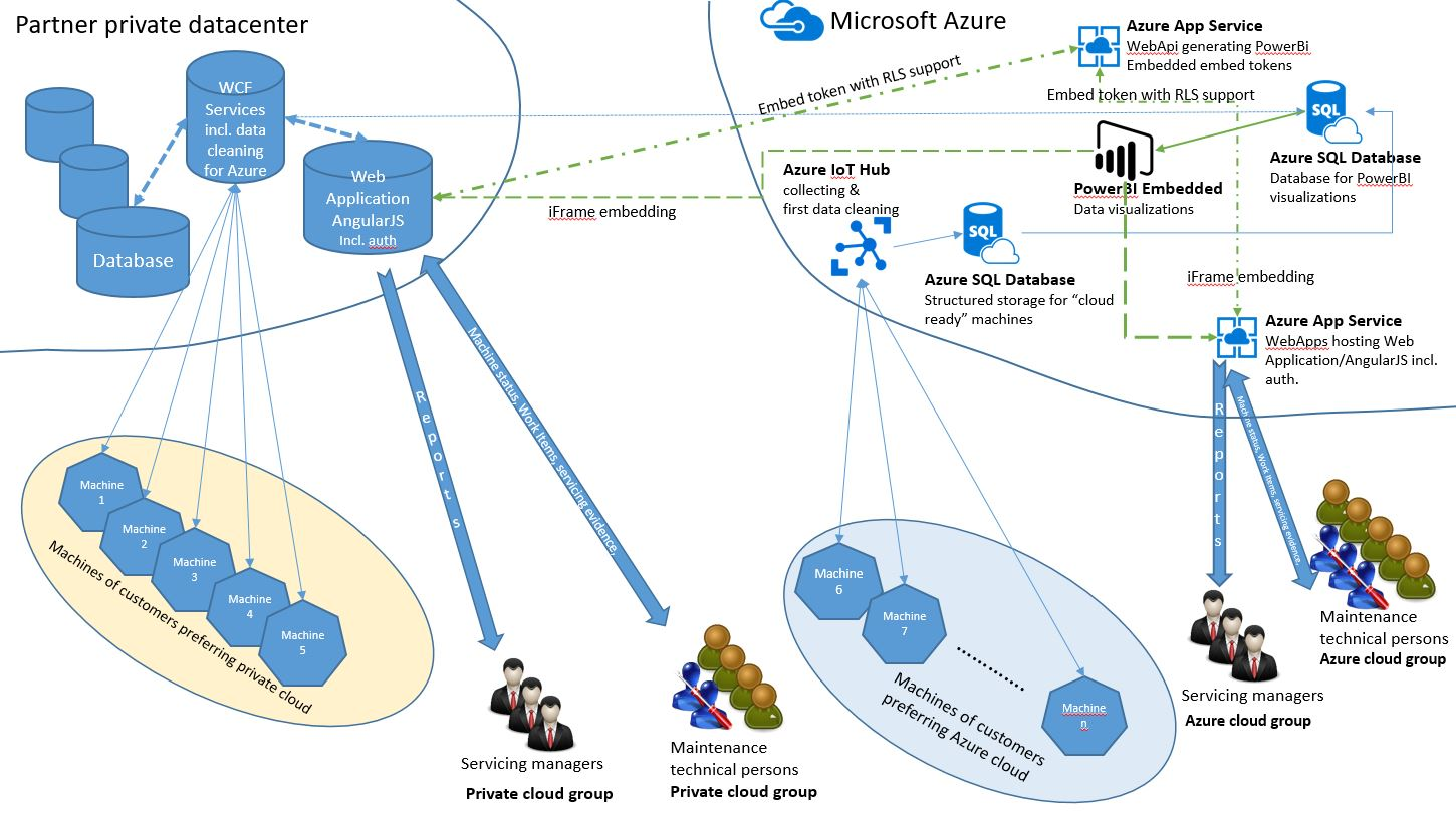 Architecture for cloud