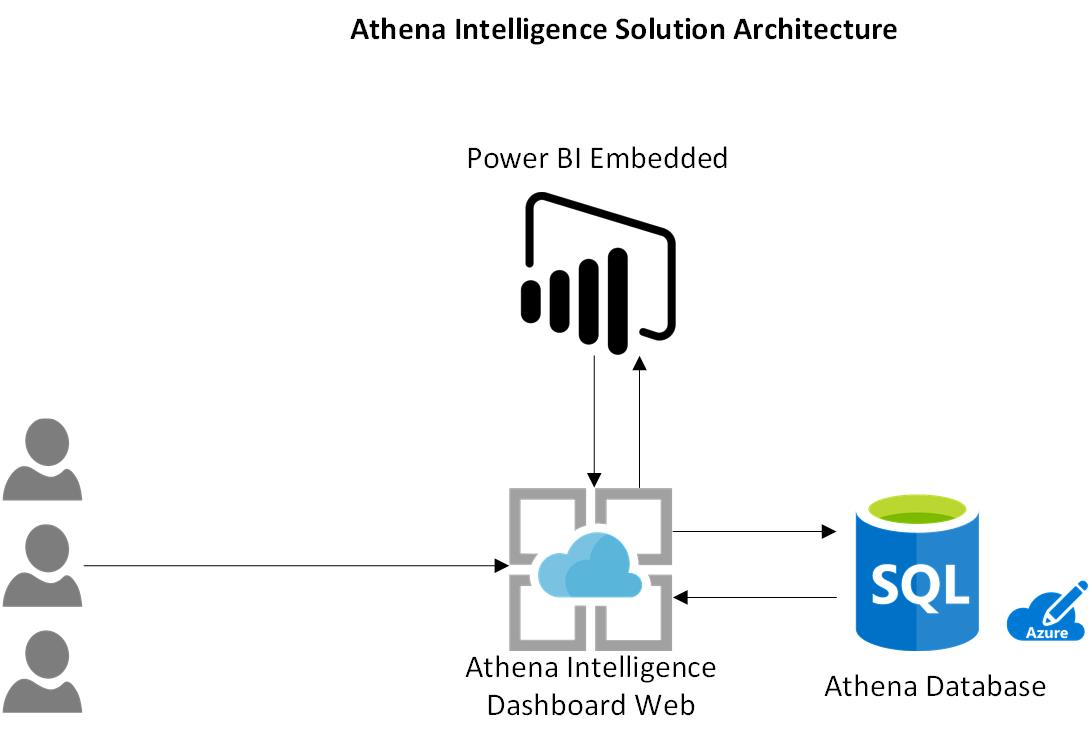 with power bi embedded analytics  athena provides