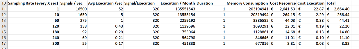 Table 1: Azure Function Cost optimized on Duration