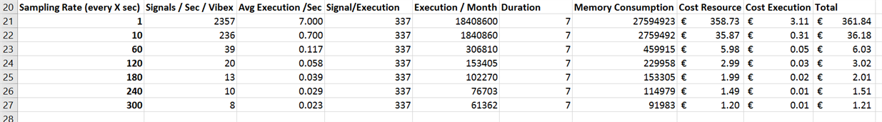 Table 2: Azure Function Cost optimized on number executions