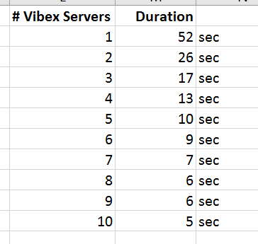 Figure 16. Time depending on number of Vibex Servers