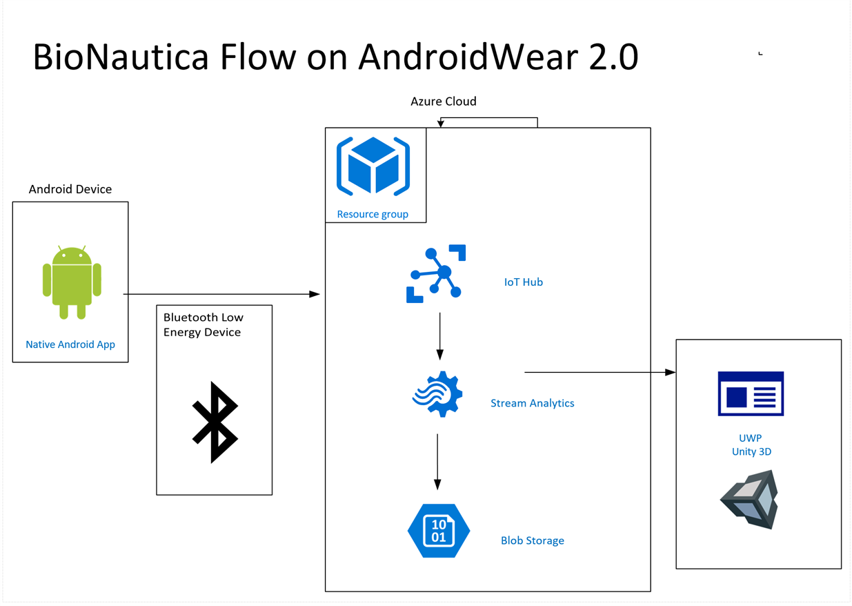 Architecture for Android Wear version