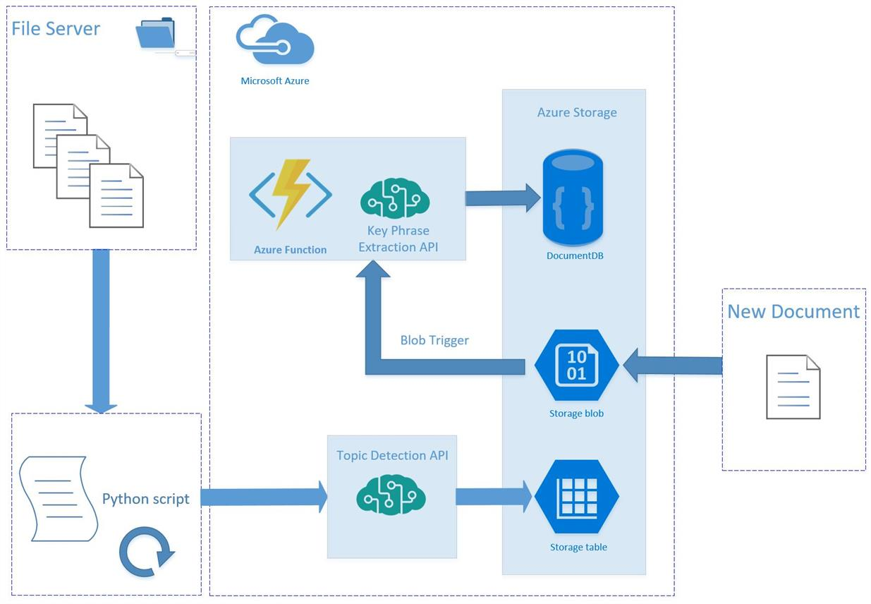 Azure Functions and Cognitive Services help BlueBolt automate