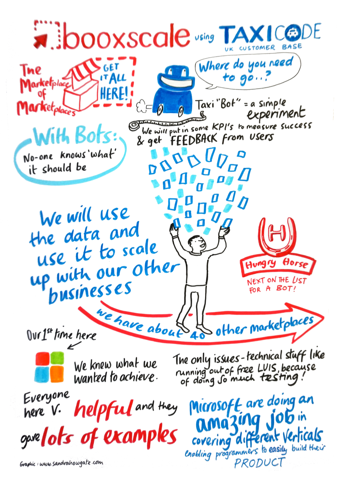Booxscale sketch notes