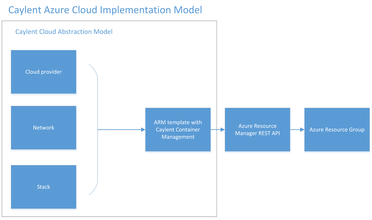 Figure 8. Caylent Cloud Abstraction Model specific implementation