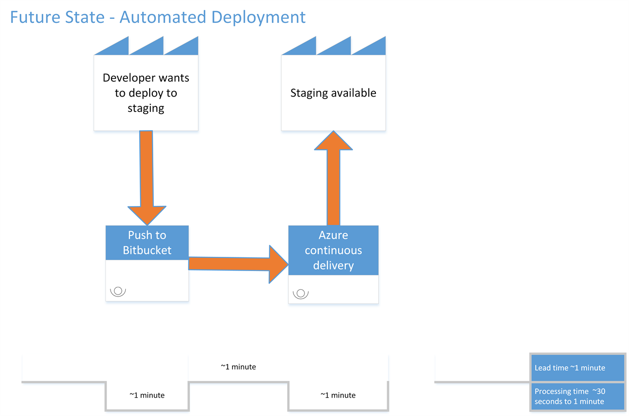 Figure 6. Future state: Azure Functions deployment