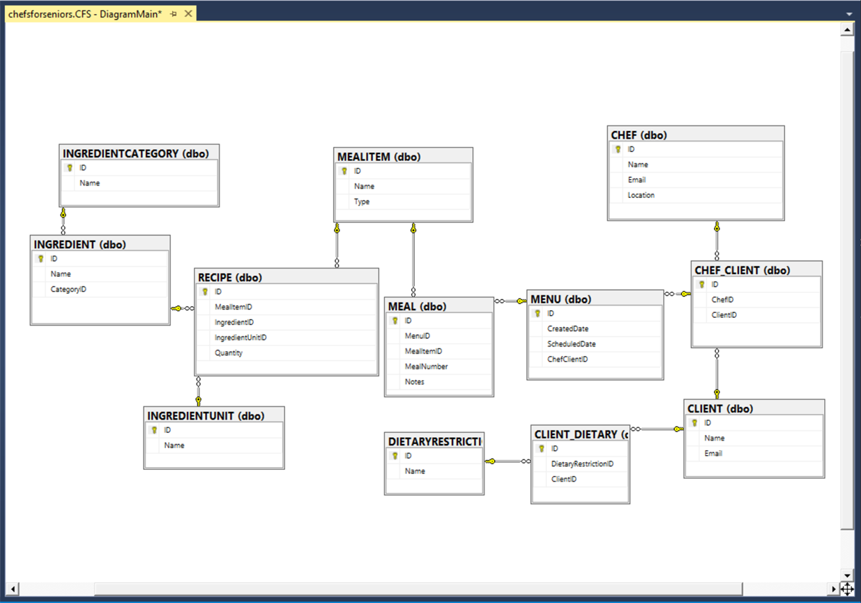 Azure SQL Database Diagram