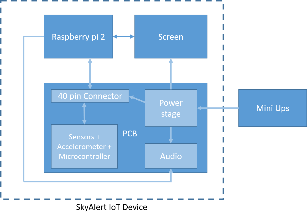 An Iot Solution To Improve And Expand The Skyalert Seismic Warning Free Project Circuit Diagram Accelerometer Amplifier Device