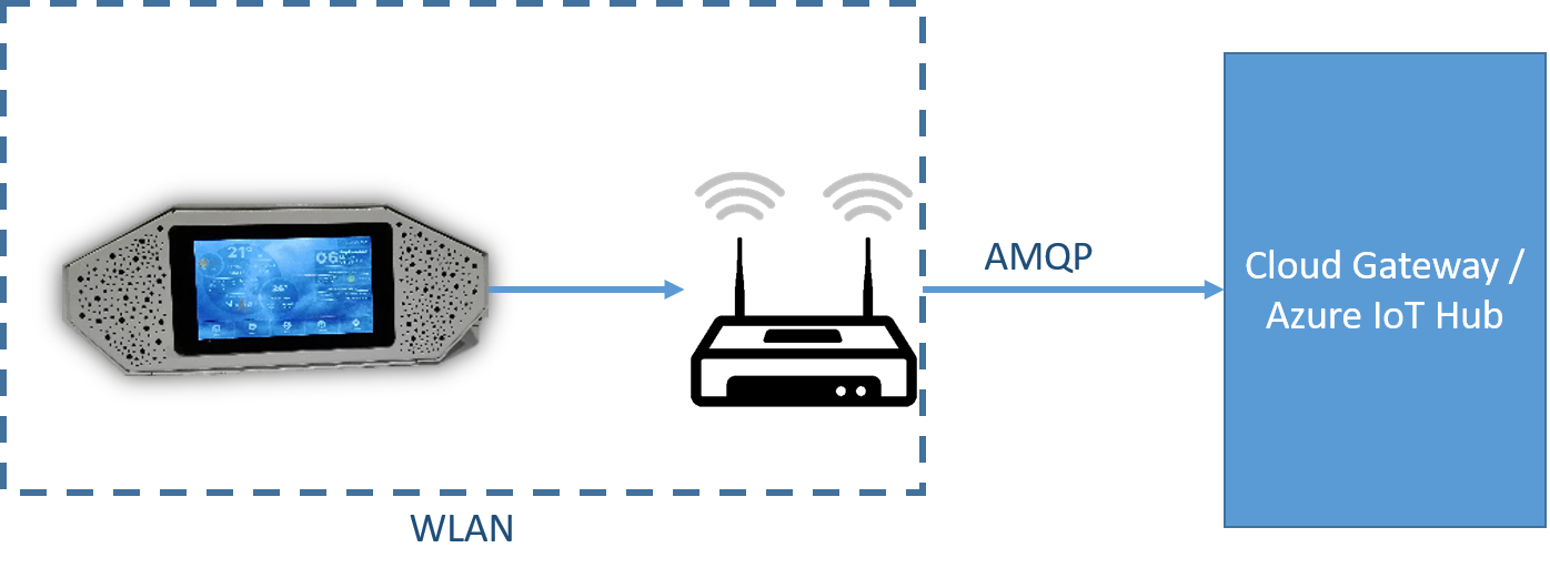 Device connectivity