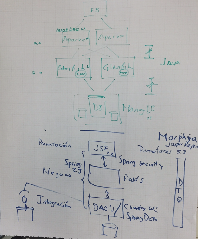 IMSS System Architecture