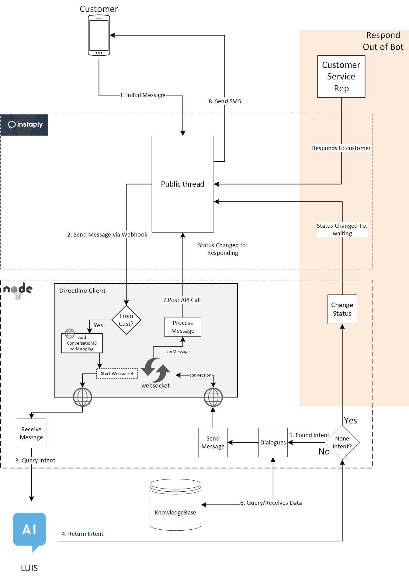 Intelligent Chatbot Integrates With Instaplys Messaging Platform Msg 3 Logic Diagram Solution Overview