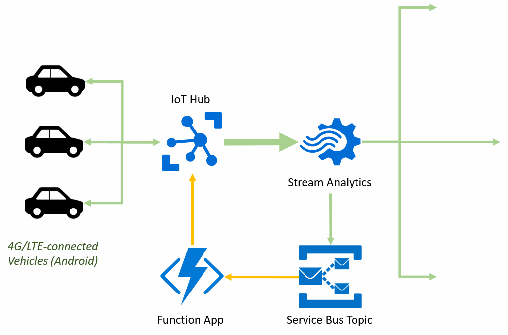 Diagram showing the use of Azure Functions to send command messages to vehicles