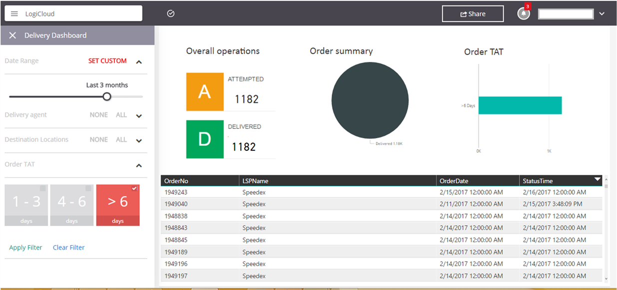 Creating an interactive dashboard for the LogiCloud supply-chain