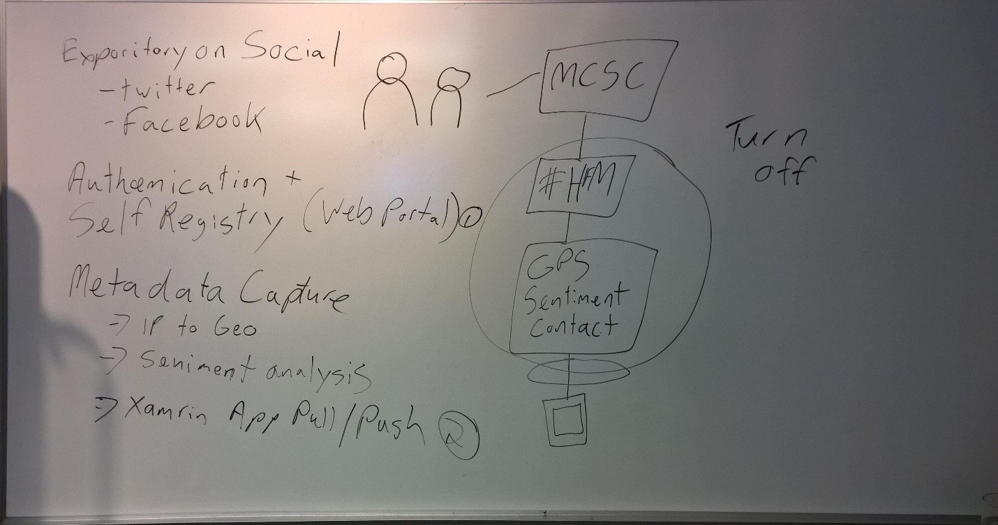 Whiteboard with notes and diagram