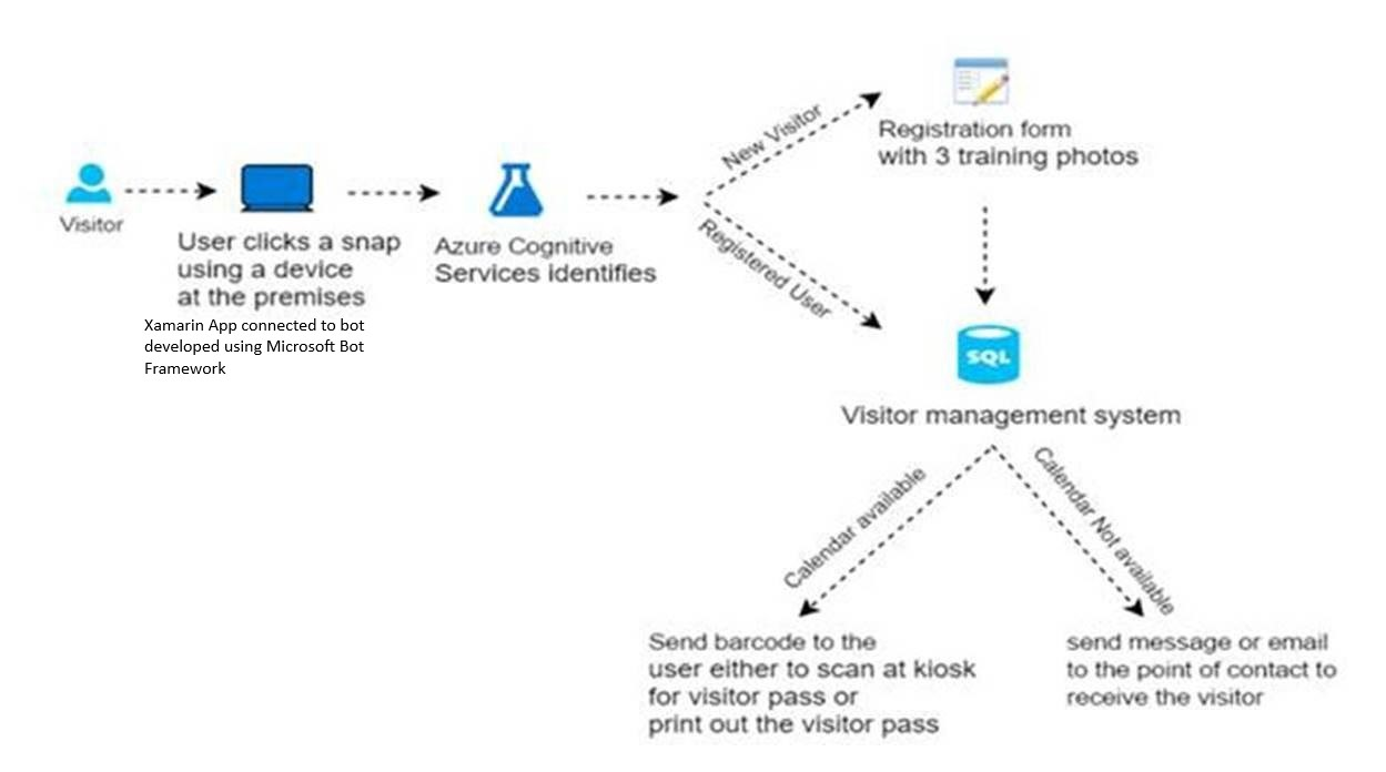 Receptionist Xamarin app workflow diagram