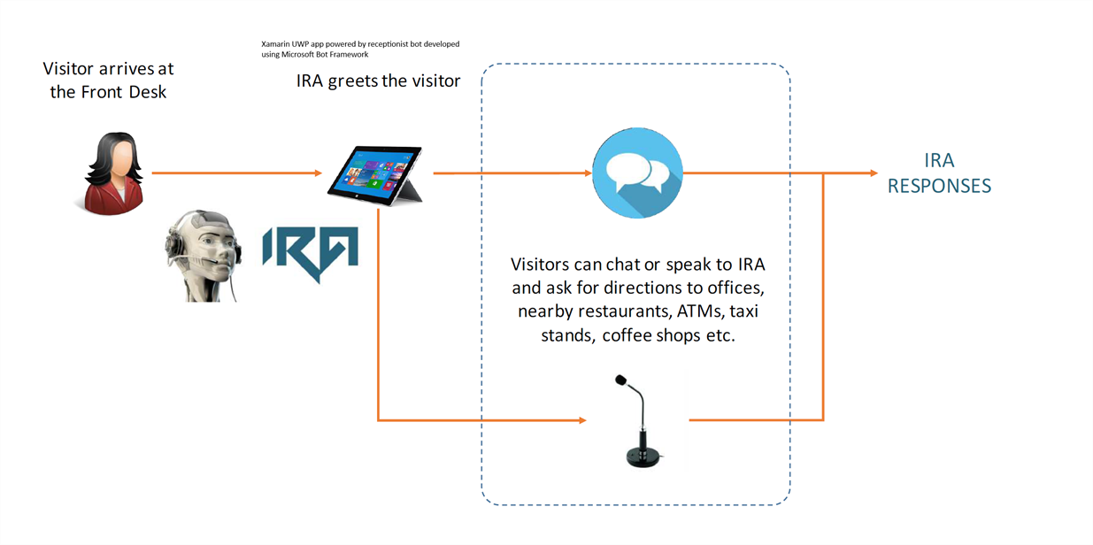 Receptionist Xamarin app use case scenario diagram