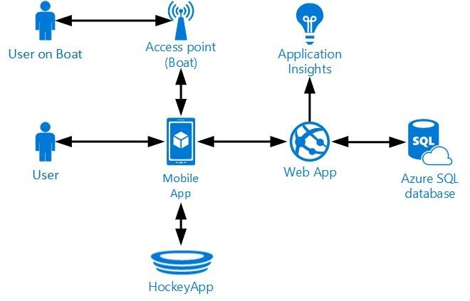 Using azure app service and xamarin to build an affordable for Xamarin architecture