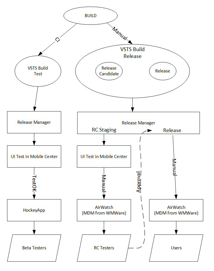 The revised build and release flow