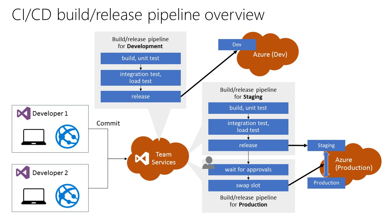 New Build/Release pipeline