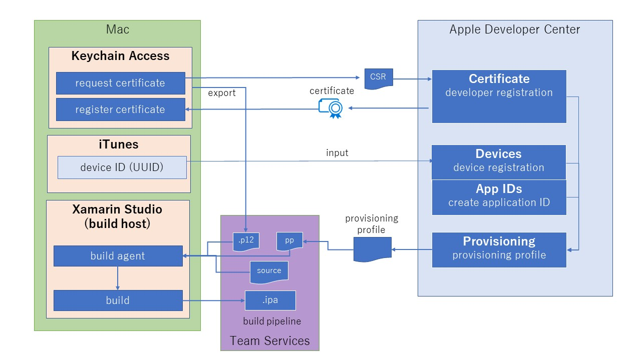 Relation among p12 file, provisioning profile, and Team Services